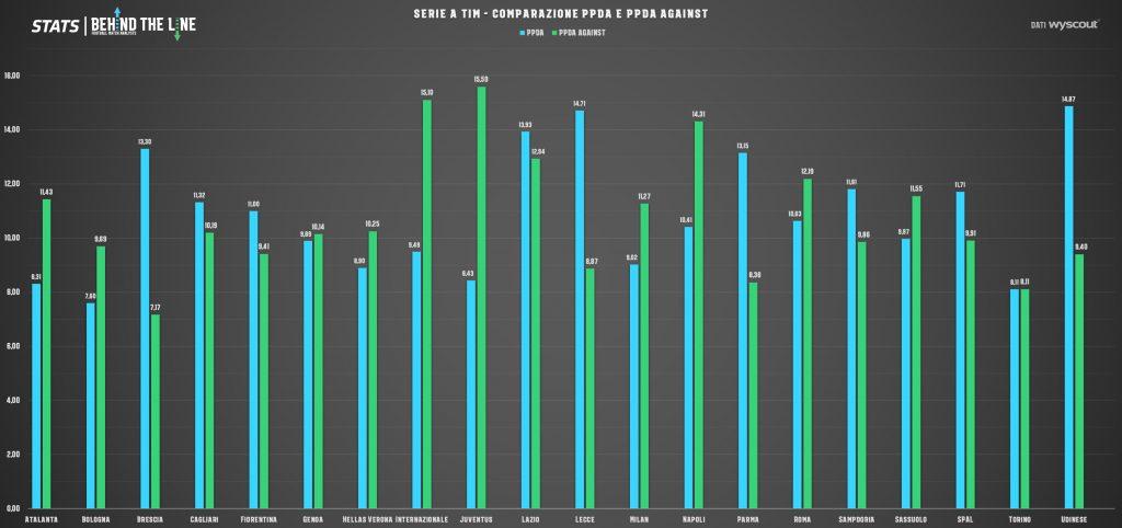 Grafico comparativo tra PPDA e PPDA Against della SERIE A
