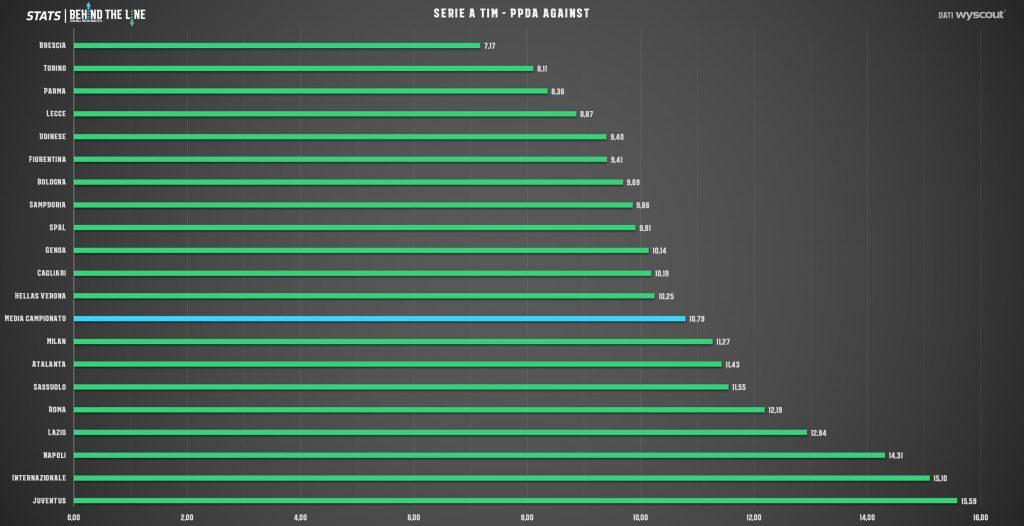 Grafico PPDA Against della SERIE A